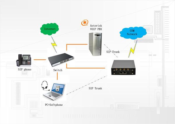 Diagrama de conexión de un celulink hacia la red GSM
