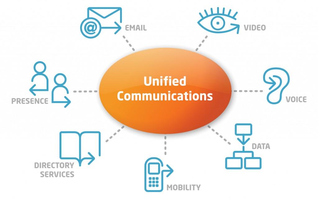 comunicaciones unificadas para centrales telefonicas